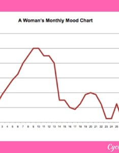 Mood chart during menstrual cycle also understanding  woman   monthly patterns rh cycleharmony