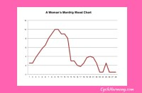 Mood Chart, Understanding A Woman's Monthly Mood Patterns ...