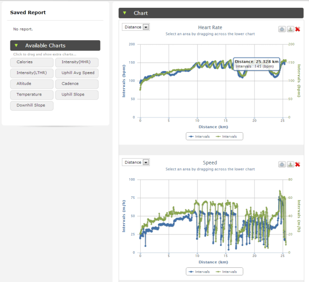 The report page allows 2 previous workouts to be compared