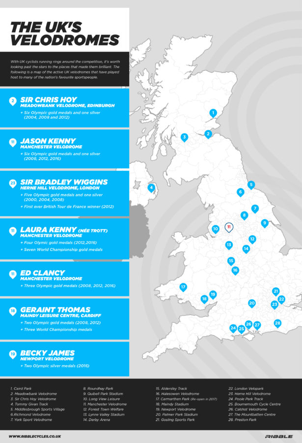 Check out the Ribble Cycles Velodrome Map to see where your nearest track is