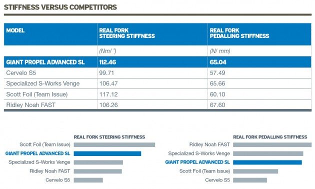 Giant Propel Stiffness Data