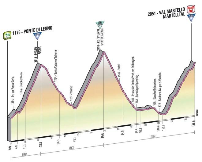 Giro d'Italia 2013 stage 19 profile