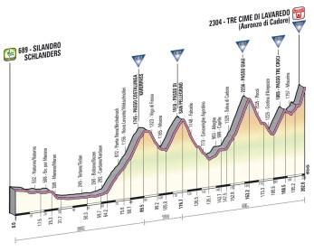 Giro d'Italia 2013 stage 20 profile