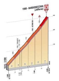 Giro d'Italia 2013 stage 14 last kms