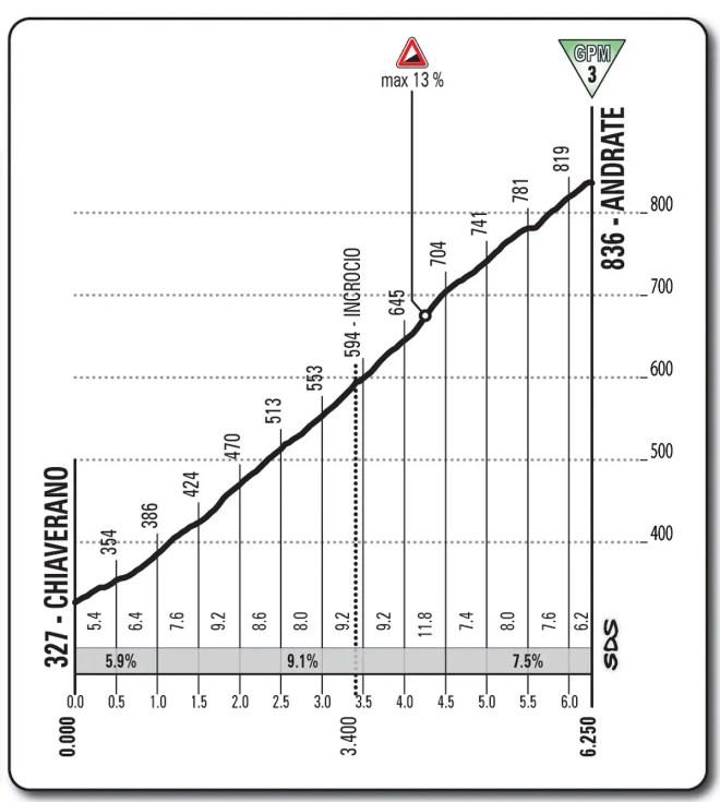 Giro d'Italia 2013 stage 16, Andrate profile