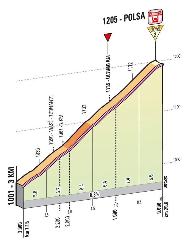 Giro d'Italia 2013 stage 18 last kms