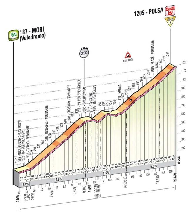 Giro d'Italia 2013 stage 18 profile
