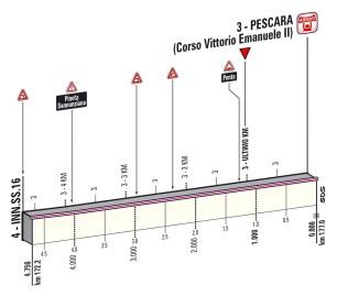 Giro d'Italia 2013 Stage 7 last kms