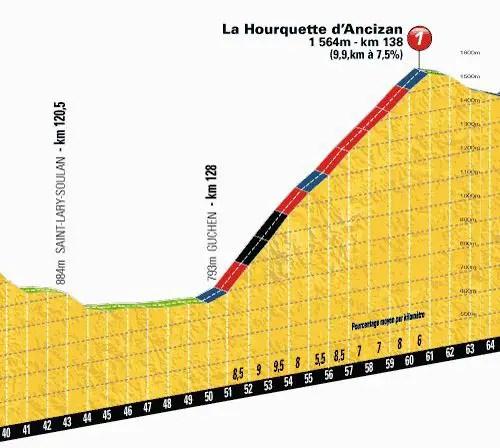 Tour de France 2013 stage 9 climb details: La Hourquette d'Ancizan