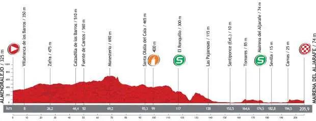 Vuelta a España 2013 stage 7 profile