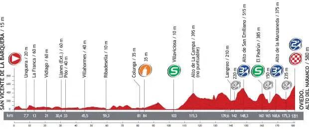 Vuelta a España 2013 stage 19 profile