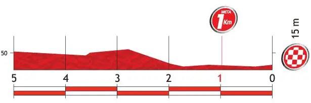 Vuelta a España 2013 stage 20 last kms