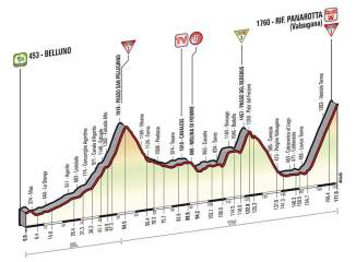 Giro d'Italia 2014 stage 18 profile (new)