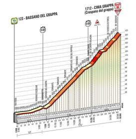 Giro d'Italia 2014 stage 19 profile (new)