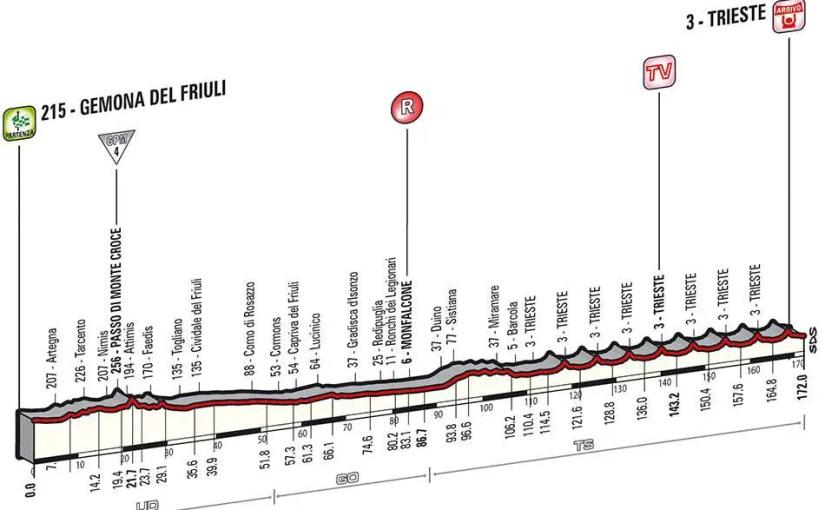 Giro d'Italia 2014 stage 21 details