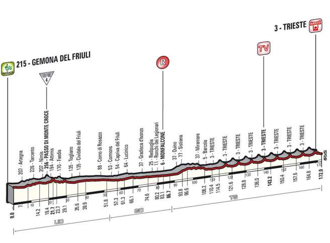 Giro d'Italia 2014 stage 21 profile (new)