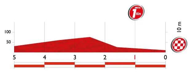 Vuelta a España 2014 stage 19 last kms