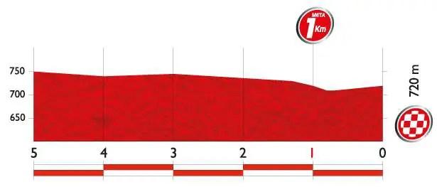 Vuelta a España 2014 stage 5 last kms
