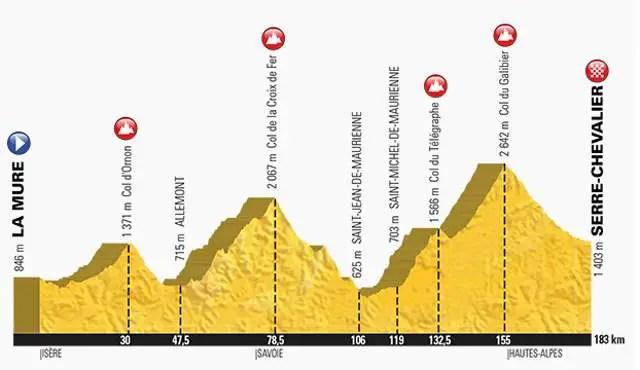 Tour de France 2017 Stage 17 Profile