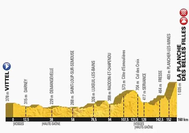 Tour de France 2017 Stage 5 Profile