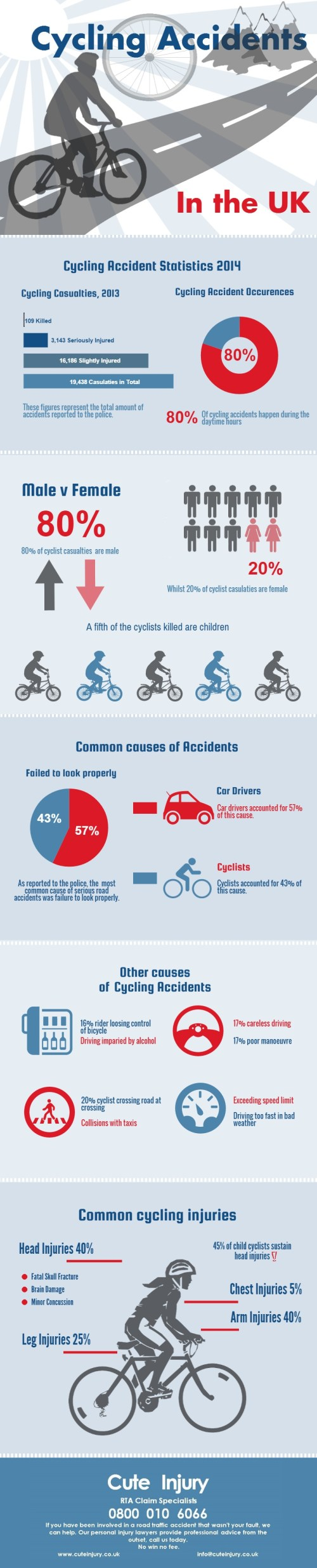 Cycling-accident-statistic-UK