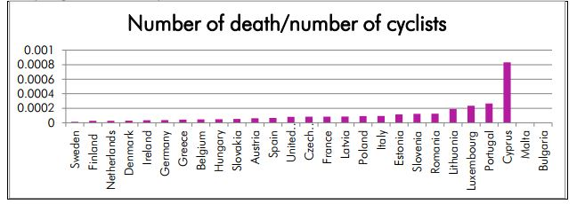 number of deaths per number of cyclists