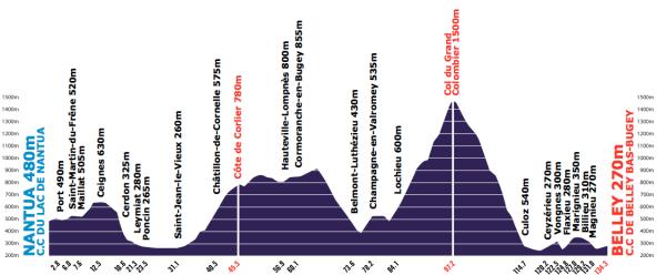 Tour-de-l-Ain-Stage-4-1353248847