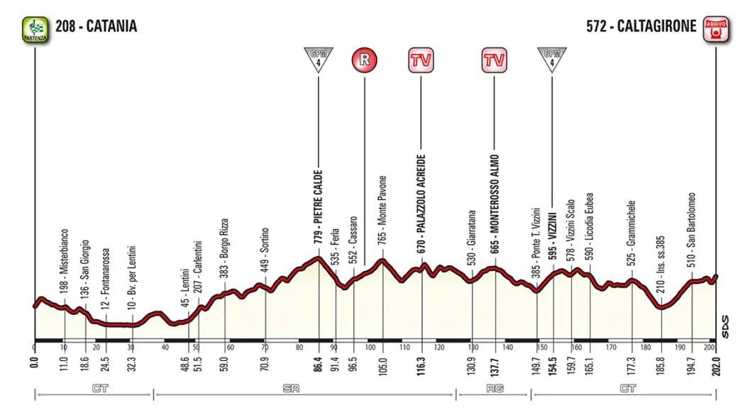 Giro d'Italia 2018, Presentazione Percorso e Favoriti