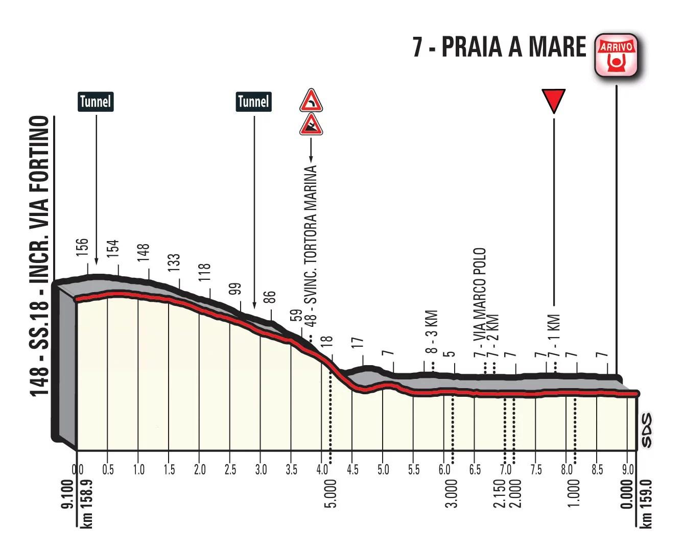 Tour d'Italie : Bennett brise la série de Viviani
