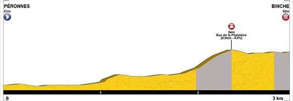 Profil du final - Championnats de Belgique de cyclisme sur route 2018