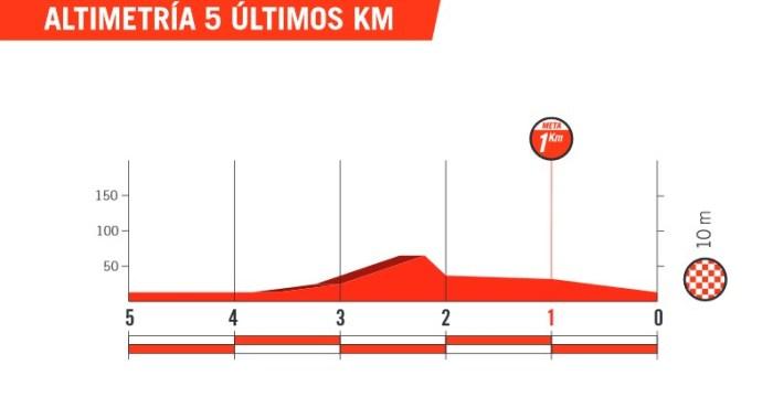 Tour d'Espagne 2018 - 1re étape - Profil du final