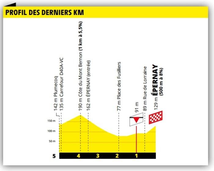 Profil du final - 3e étape Tour de France 2019