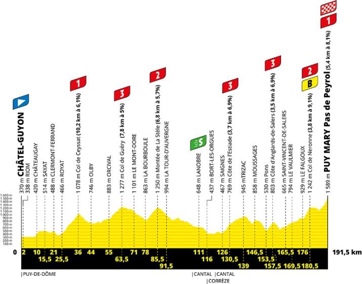 Profil - 13e étape - Tour de France 2020 - ASO Geoatlas