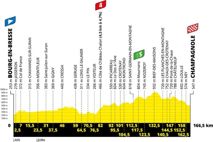 Profil - 19e étape - Tour de France 2020 - ASO Geoatlas
