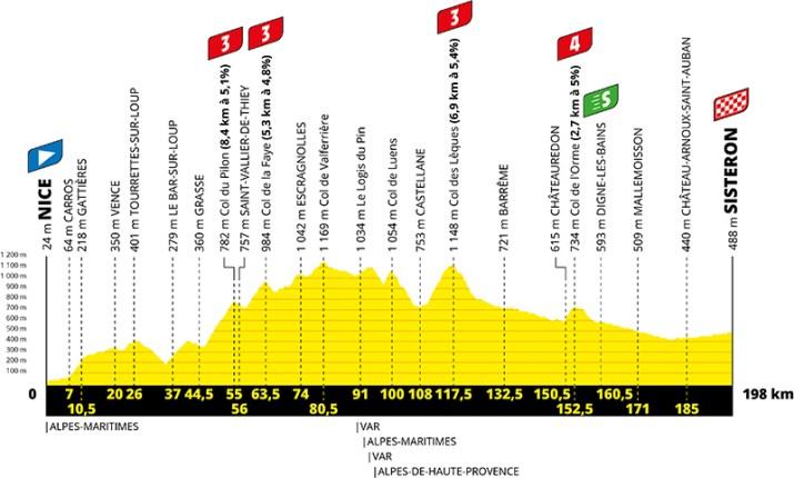 Profil - 3e étape - Tour de France 2020 - ASO Geoatlas
