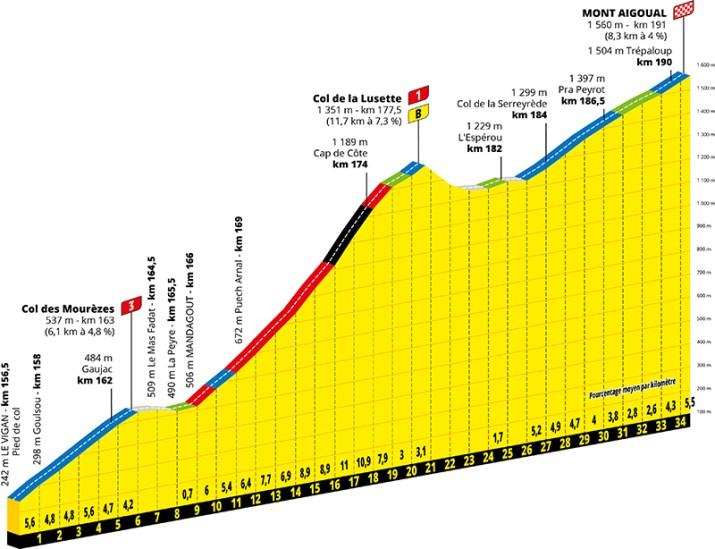 Profil - 6e étape - GPM 1 - Tour de France 2020 - ASO Geoatlas