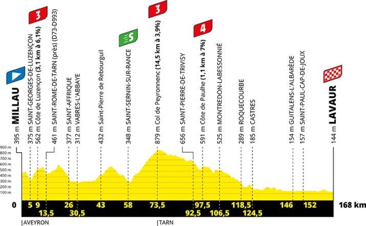 Profil - 7e étape - Tour de France 2020 - ASO Geoatlas