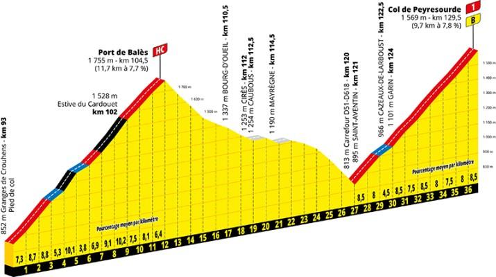Profil - 8e étape - GPM 1 - Tour de France 2020 - ASO Geoatlas