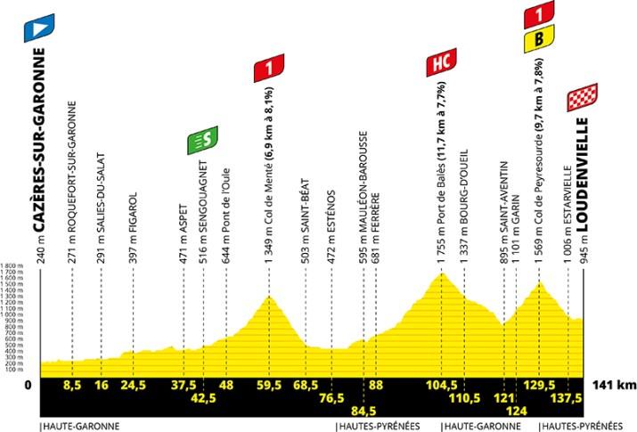 Profil - 8e étape - Tour de France 2020 - ASO Geoatlas