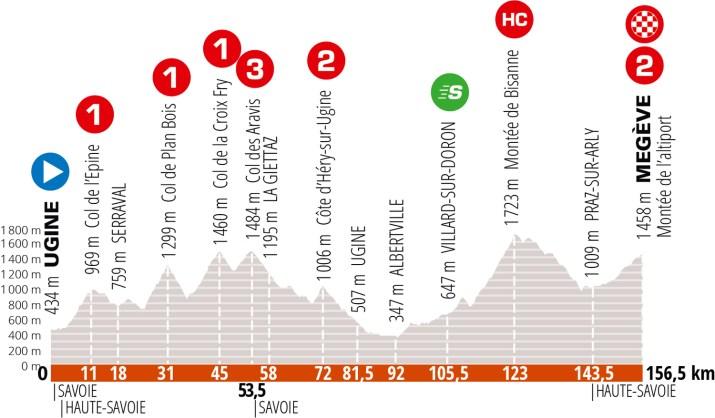 Profil - 7e étape Critérium du Dauphiné 2020