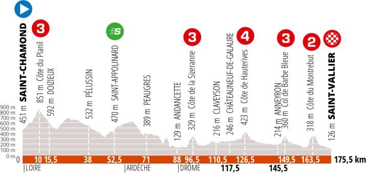 Profil - 3e étape Critérium du Dauphiné 2020