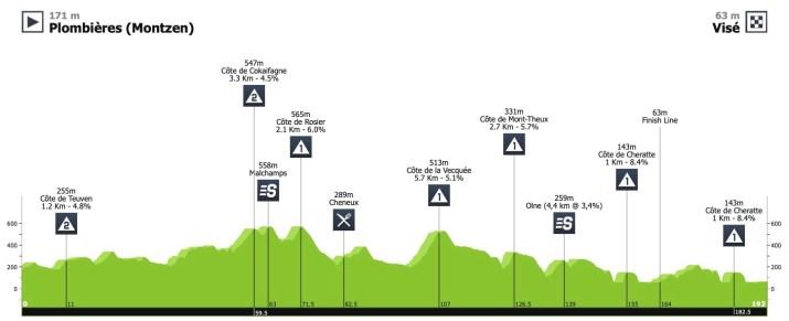 Profil - 3e étape - Tour de Wallonie 2020 - ProCyclingStats LaFlammeRouge