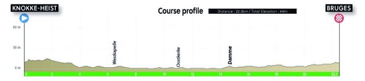 Championnats du monde sur route 2021 - Profil Contre-la-montre Juniors hommes