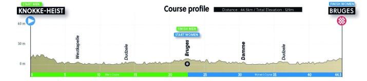 Championnats du monde sur route 2021 - Profil Contre-la-montre Relais mixte