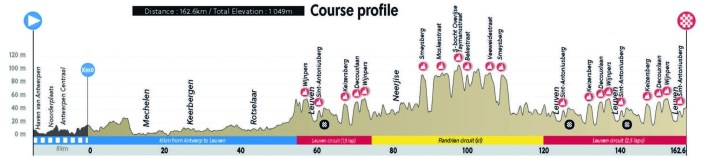 Championnats du monde sur route 2021 - Profil Course en ligne espoirs