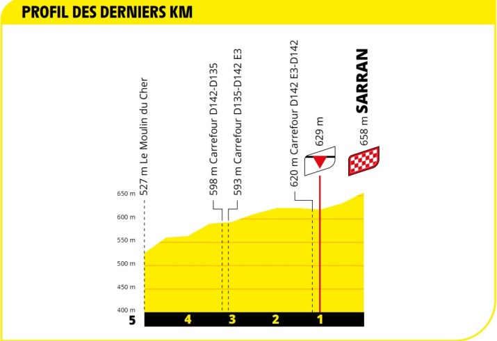 Profil du final - 12e étape - Tour de France 2020