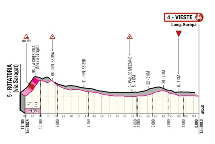 Tour d'Italie: Joao Almeida :