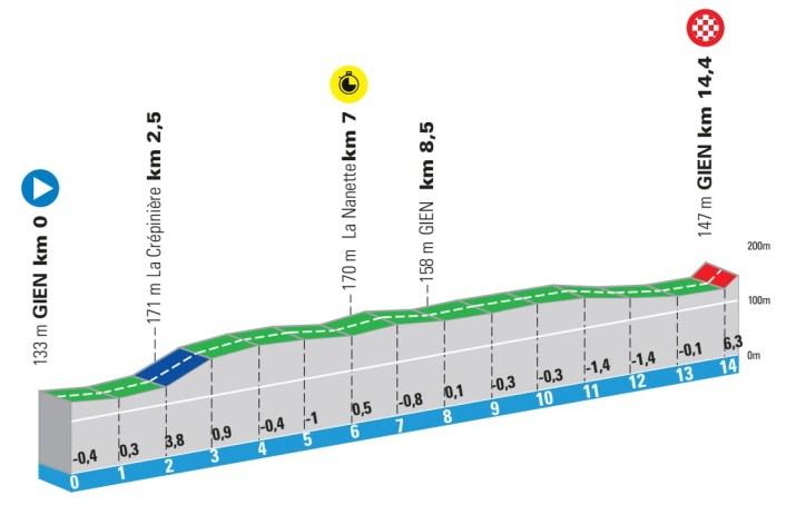 3e étape - Profil - Paris-Nice 2021