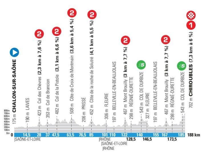 4e étape - Profil - Paris-Nice 2021