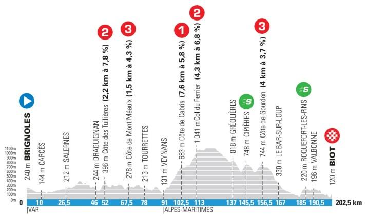 6e étape - Profil - Paris-Nice 2021